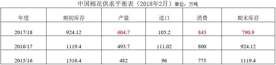 中国棉花市场月报(2018年2月数据分析篇)