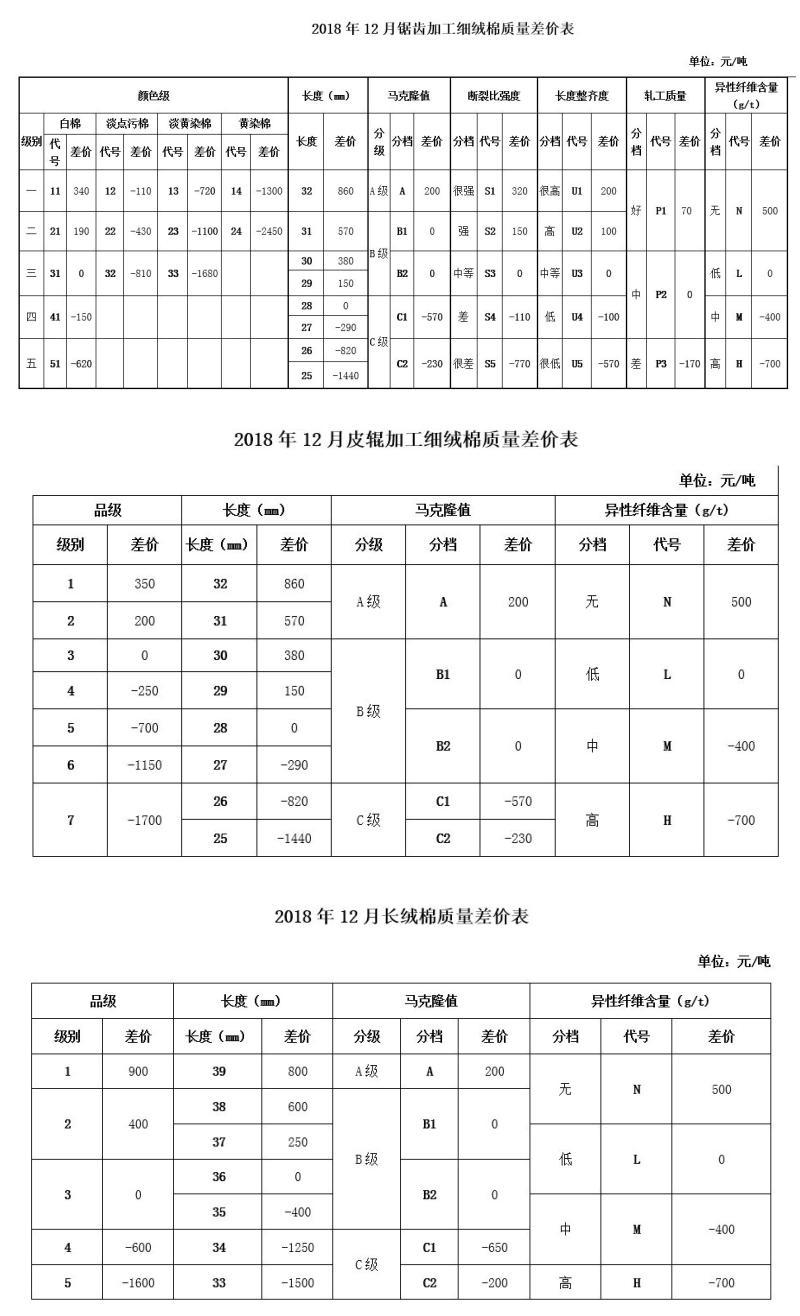 2018年12月中棉协《国产棉质量差价表》