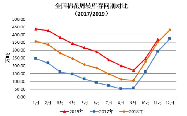 中国棉花周转库存报告(2019年11月)